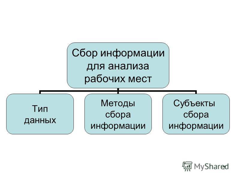 7 Сбор информации для анализа рабочих мест Тип данных Методы сбора информации Субъекты сбора информации