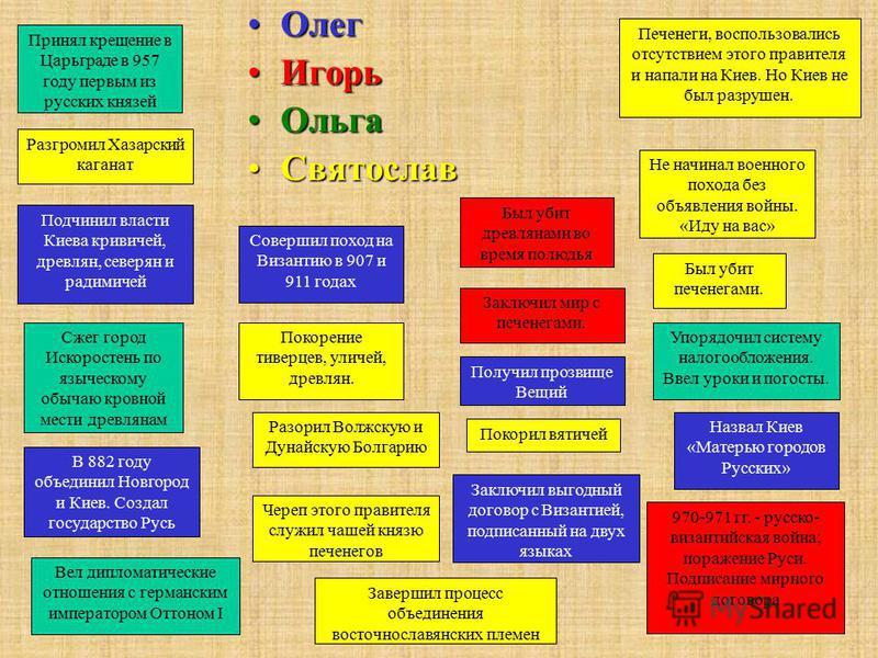 В 882 году объединил Новгород и Киев. Создал государство Русь Заключил выгодный договор с Византией, подписанный на двух языках Подчинил власти Киева кривичей, древлян, северян и радимичей Совершил поход на Византию в 907 и 911 годах Был убит древлян