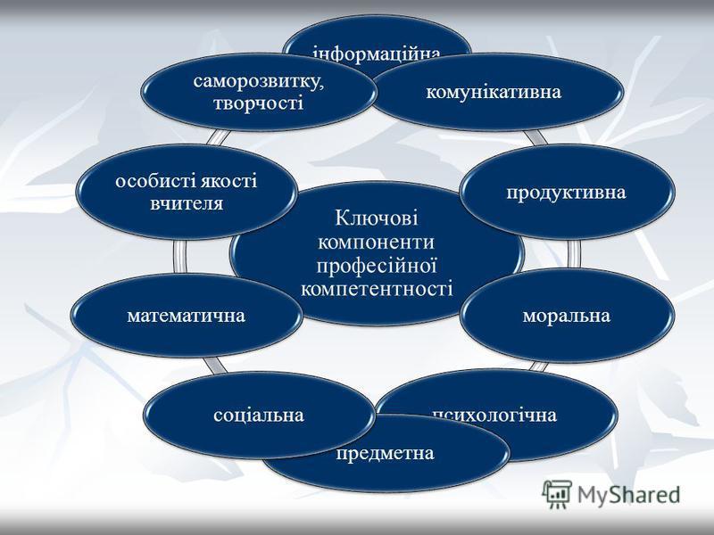Ключові компоненти професійної компетентності інформаційнакомунікативна продуктивна моральна психологічна предметна соціальна математична особисті якості вчителя саморозвитку, творчості