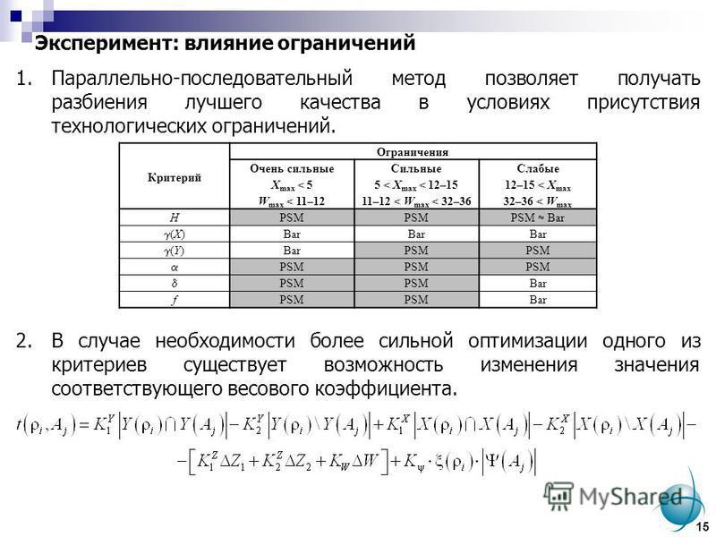 Эксперимент: влияние ограничений 1.Параллельно-последовательный метод позволяет получать разбиения лучшего качества в условиях присутствия технологических ограничений. 2. В случае необходимости более сильной оптимизации одного из критериев существует