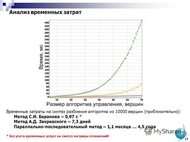 Анализ временных затрат Временные затраты на синтез разбиения алгоритма из 10000 вершин (приблизительно): Метод С.И. Баранова – 0,97 с * Метод А.Д. Закревского – 7,3 дней Параллельно-последовательный метод – 1,1 месяца … 4,5 года * без учета временны