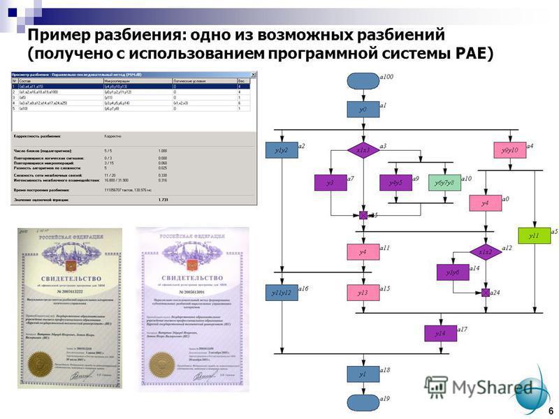 Пример разбиения: одно из возможных разбиений (получено с использованием программной системы PAE) 6