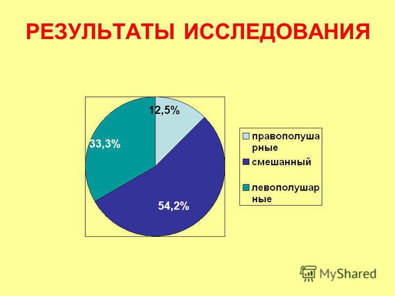 РЕЗУЛЬТАТЫ ИССЛЕДОВАНИЯ 54,2% 33,3% 12,5%
