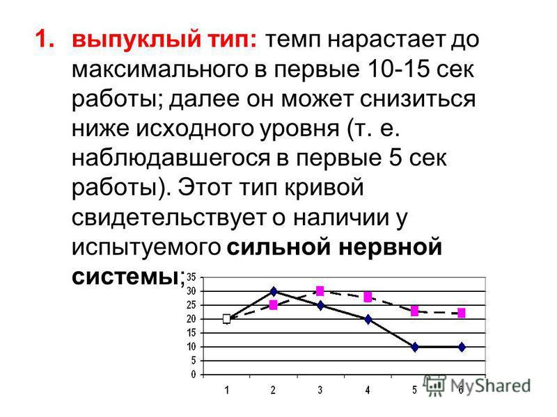 1. выпуклый тип: темп нарастает до максимального в первые 10-15 сек работы; далее он может снизиться ниже исходного уровня (т. е. наблюдавшегося в первые 5 сек работы). Этот тип кривой свидетельствует о наличии у испытуемого сильной нервной системы;