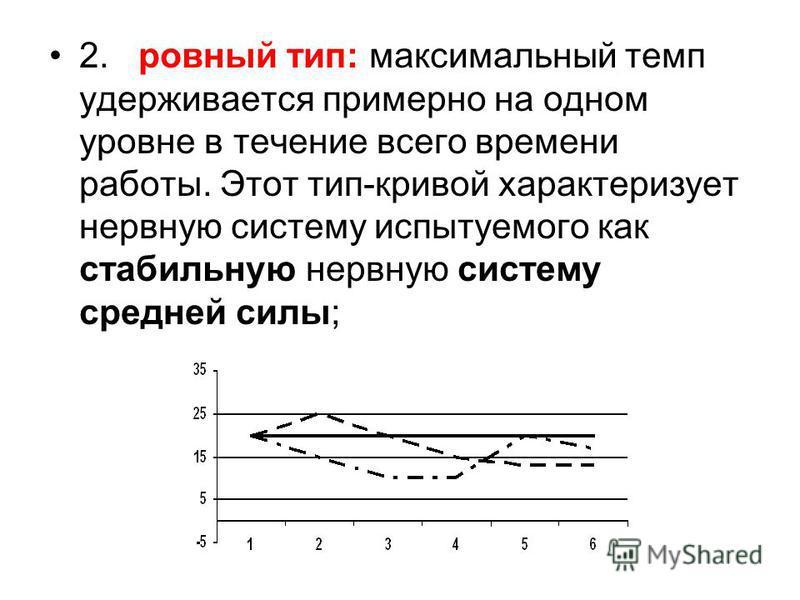 2. ровный тип: максимальный темп удерживается примерно на одном уровне в течение всего времени работы. Этот тип-кривой характеризует нервную систему испытуемого как стабильную нервную систему средней силы;