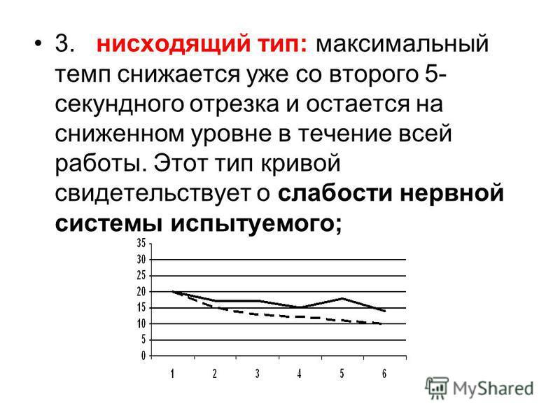 3. нисходящий тип: максимальный темп снижается уже со второго 5- секундного отрезка и остается на сниженном уровне в течение всей работы. Этот тип кривой свидетельствует о слабости нервной системы испытуемого;