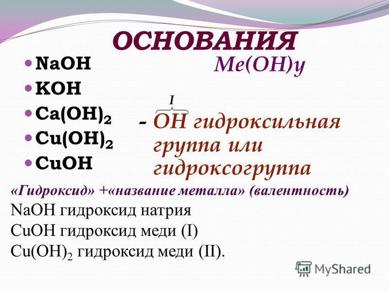 ОСНОВАНИЯ NaOH KOH Ca(OH) 2 Cu(OH) 2 CuOH Ме(OH)у I - OH гидроксильная группа или гидроксогруппа «Гидроксид» +«название металла» (валентность) NaOH гидроксид натрия CuOH гидроксид меди (I) Cu(OH) 2 гидроксид меди (II).