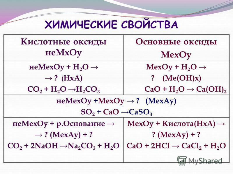 ХИМИЧЕСКИЕ СВОЙСТВА Кислотные оксиды не Мх Оу Основные оксиды Мех Оу не Мех Оу + Н 2 О ? ( НхА) СО 2 + Н 2 О Н 2 СО 3 Мех Оу + Н 2 О ? (Ме(ОН)х) СаО + Н 2 О Са(ОН) 2 не Мех Оу +Мех Оу ? (Мех Ау) SO 2 + CaO CaSO 3 не Мех Оу + р.Основание ? (Мех Ау) +