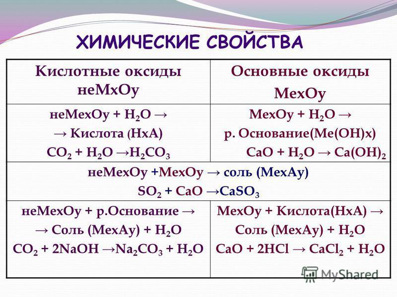 ХИМИЧЕСКИЕ СВОЙСТВА Кислотные оксиды не Мх Оу Основные оксиды Мех Оу не Мех Оу + Н 2 О Кислота ( НхА) СО 2 + Н 2 О Н 2 СО 3 Мех Оу + Н 2 О р. Основание(Ме(ОН)х) СаО + Н 2 О Са(ОН) 2 не Мех Оу +Мех Оу соль (Мех Ау) SO 2 + CaO CaSO 3 не Мех Оу + р.Осно