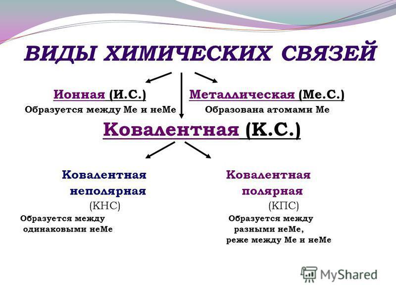 ВИДЫ ХИМИЧЕСКИХ СВЯЗЕЙ Ионная (И.С.) Металлическая (Ме.С.) Образуется между Ме и не Ме Образована атомами Ме Ковалентная (К.С.) Ковалентная Ковалентная неполярная полярная (КНС) (КПС) Образуется между Образуется между одинаковыми не Ме разными не Ме,