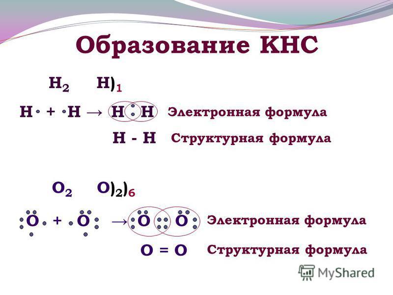 Образование КНС Электронная формула Н - Н Структурная формула Н Н2Н2 Н)1Н)1 НН +Н О)2)6О)2)6 О2О2 О+ООО О = О Электронная формула Структурная формула