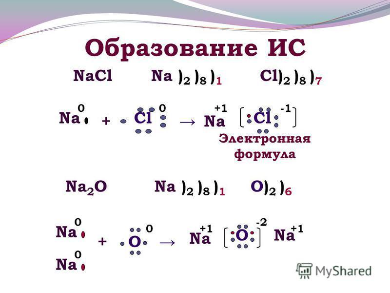 Образование ИС NaClNa ) 2 ) 8 ) 1 Электронная формула Cl) 2 ) 8 ) 7 Na 2 OO)2 )6O)2 )6 Na ) 2 ) 8 ) 1 + Cl 0 Na +1 Cl Na 0 +O Na O 0 0 0+1 -2