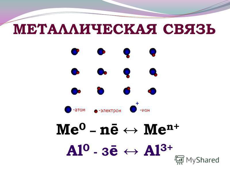 МЕТАЛЛИЧЕСКАЯ СВЯЗЬ Ме 0 – n ē Ме n+ Al 0 - 3 ē Al 3+