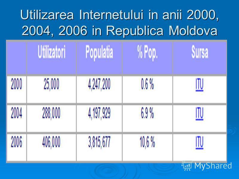 Utilizarea Internetului in anii 2000, 2004, 2006 in Republica Moldova