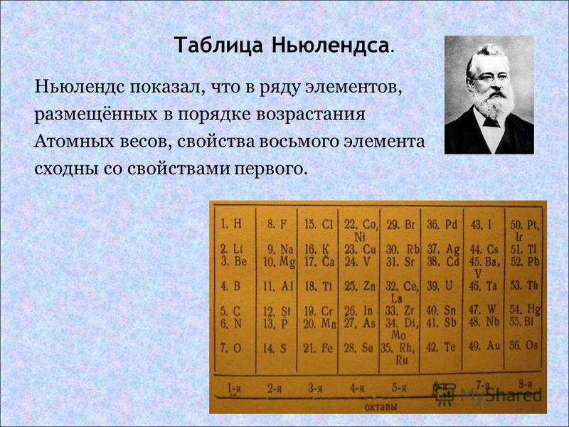 Таблица Ньюлендса. Ньюлендс показал, что в ряду элементов, размещённых в порядке возрастания Атомных весов, свойства восьмого элемента сходны со свойствами первого.