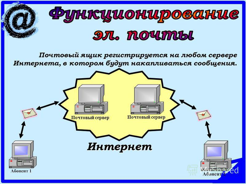 Почтовый ящик регистрируется на любом сервере Интернета, в котором будут накапливаться сообщения. Почтовый сервер Интернет