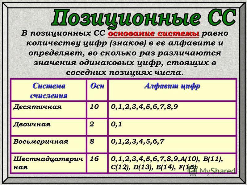 В позиционных СС основание системы равно количеству цифр (знаков) в ее алфавите и определяет, во сколько раз различаются значения одинаковых цифр, стоящих в соседних позициях числа. Система счисления Осн Алфавит цифр Десятичная 100,1,2,3,4,5,6,7,8,9