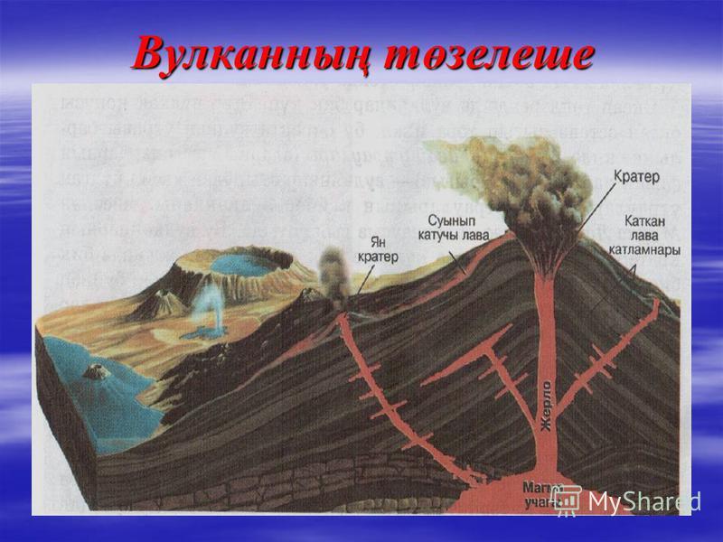 Вулканның төзелеше
