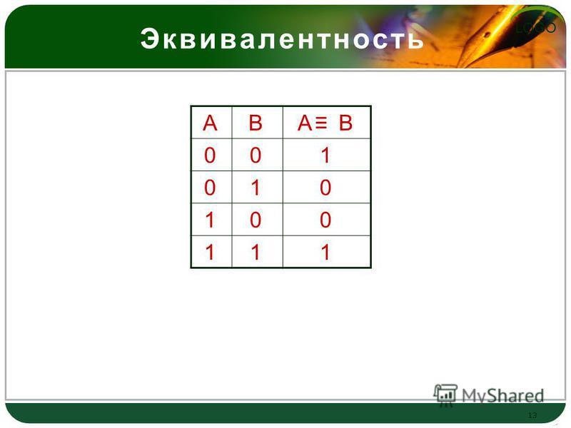 LOGO Эквивалентность Вывод: результат будет истинным тогда и только тогда, когда оба высказывания одновременно либо ложны, либо истинны 13 АВА В 001 010 100 111
