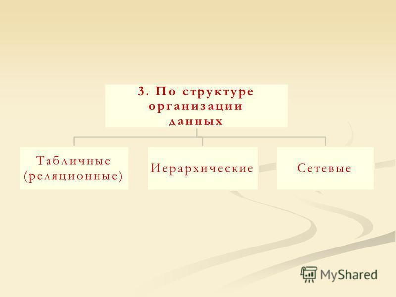 3. По структуре организации данных Табличные (реляционные) Иерархические Сетевые