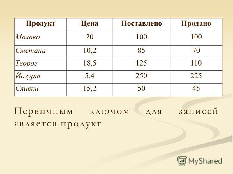 Продукт ЦенаПоставлено Продано Молоко 20100 Сметана 10,28570 Творог 18,5125110 Йогурт 5,4250225 Сливки 15,25045 Первичным ключом для записей является продукт