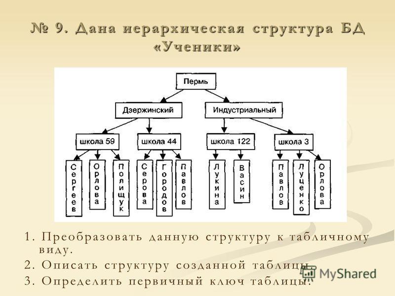 9. Дана иерархическая структура БД «Ученики» 9. Дана иерархическая структура БД «Ученики» 1. Преобразовать данную структуру к табличному виду. 2. Описать структуру созданной таблицы. 3. Определить первичный ключ таблицы.