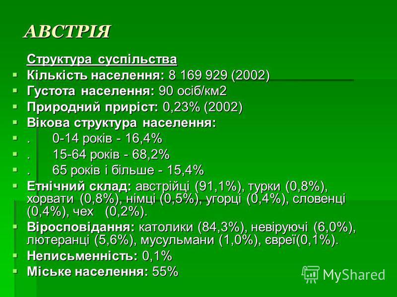 АВСТРІЯ Структура суспільства Кількість населення: 8 169 929 (2002) Кількість населення: 8 169 929 (2002) Густота населення: 90 осіб/км2 Густота населення: 90 осіб/км2 Природний приріст: 0,23% (2002) Природний приріст: 0,23% (2002) Вікова структура н