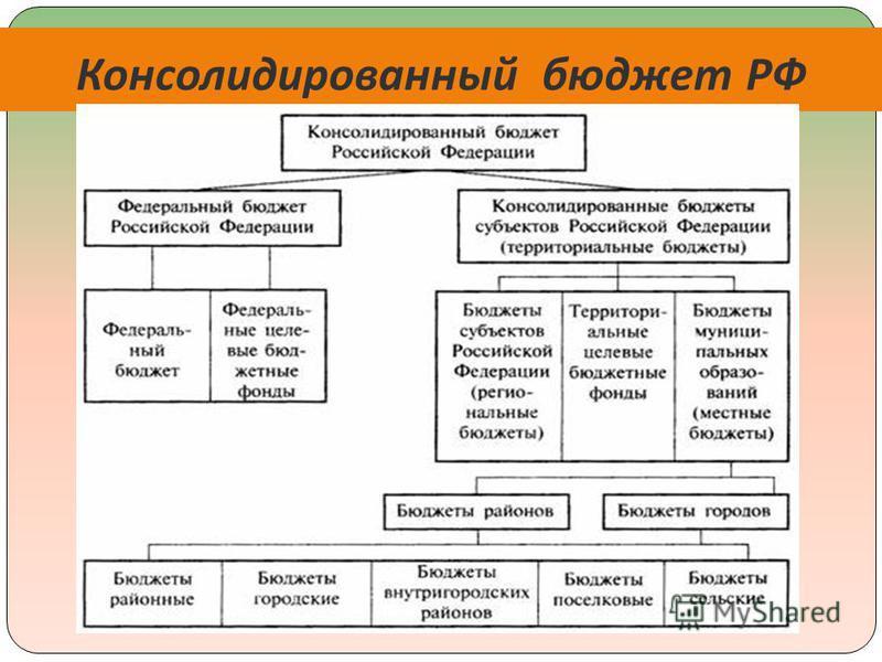 Консолидированный бюджет РФ