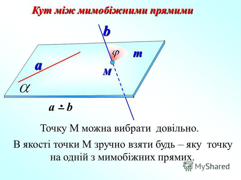 Кут між мимобіжними прямими а b а ba b М Точку М можна вибрати довільно. m В якості точки М зручно взяти будь – яку точку на одній з мимобіжних прямих.
