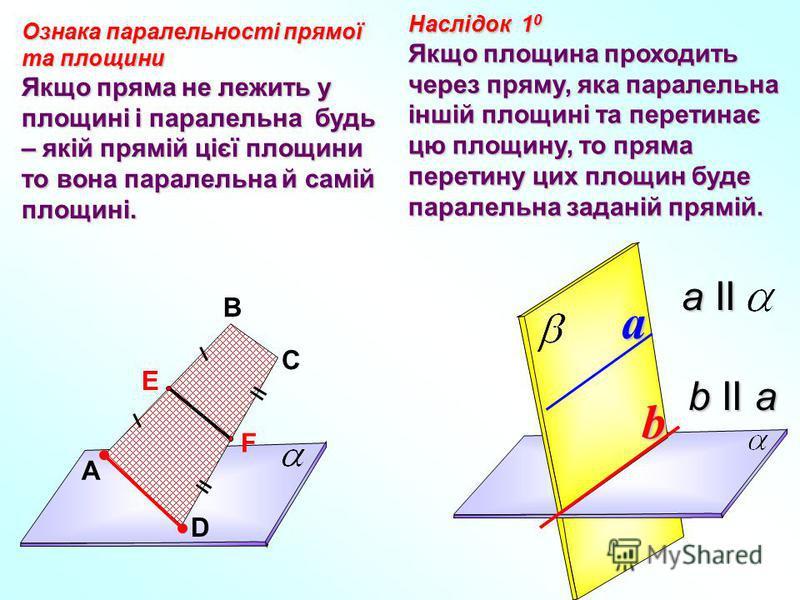 Ознака паралельності прямої та площини Якщо пряма не лежить у площині і паралельна будь – якій прямій цієї площини то вона паралельна й самій площині. Наслідок 1 0 Якщо площина проходить через пряму, яка паралельна іншій площині та перетинає цю площи