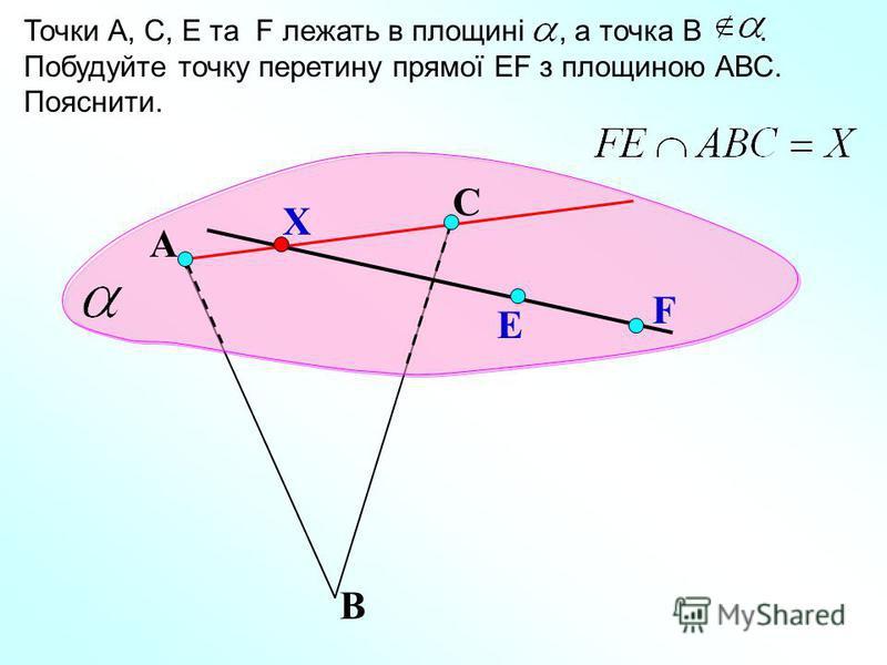 А Точки А, С, E та F лежать в площині, а точка В. Побудуйте точку перетину прямої EF з площиною АВС. Пояснити. В С E F Х
