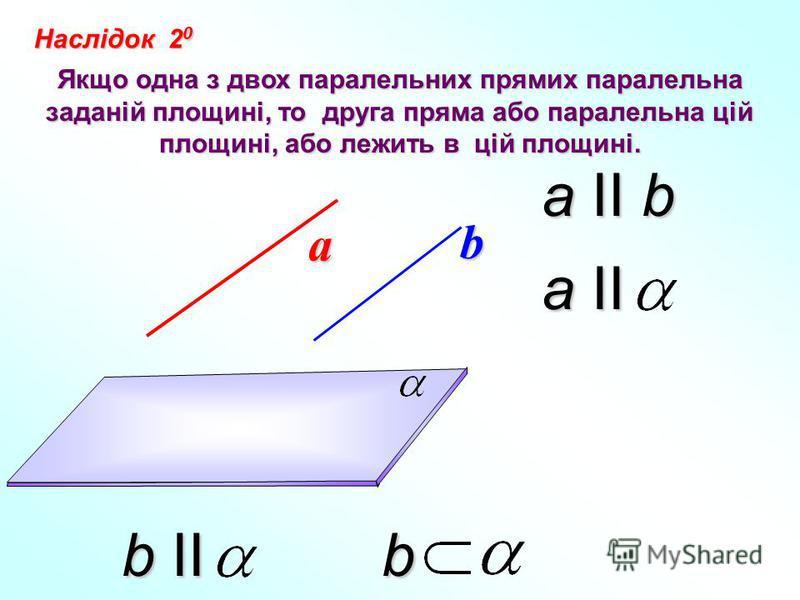 Наслідок 2 0 Якщо одна з двох паралельних прямих паралельна заданій площині, то друга пряма або паралельна цій площині, або лежить в цій площині. а b a II b a II b II b