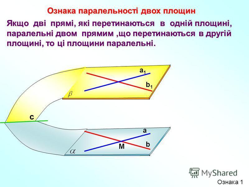 Якщо дві прямі, які перетинаються в одній площині, паралельні двом прямим,що перетинаються в другій площині, то ці площини паралельні. Ознака паралельності двох площин b1b1 b а1а1 а M с Ознака 1
