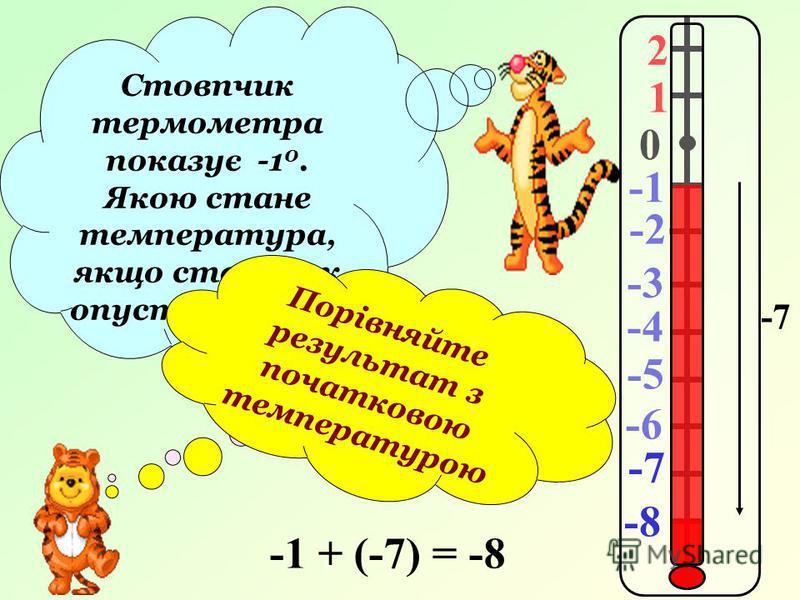 2 1 0 -2 -3 -4 -5 -6 Стовпчик термометра показує -1 0. Якою стане температура, якщо стовпчик опуститься на 7 0 ? Перевіряємо … -7 -1 + (-7) = -8 Порівняйте результат з початковою температурою -7 -8