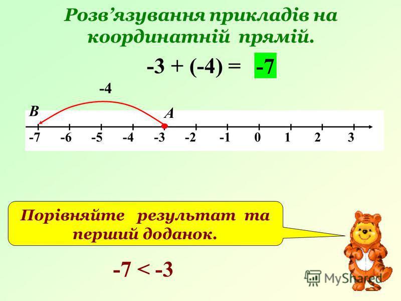 Розвязування прикладів на координатній прямій. -7 -6 -5 -4 -3 -2 -1 0 1 2 3 -3 + (-4) = -4 А В -7 Порівняйте результат та перший доданок. -7 < -3
