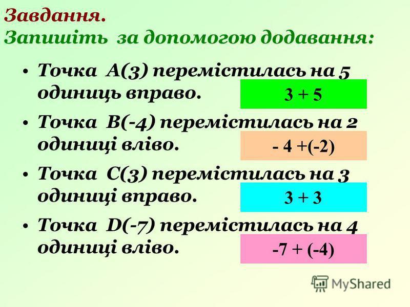 Завдання. Запишіть за допомогою додавання: Точка А(3) перемістилась на 5 одиниць вправо. 3 + 5 Точка В(-4) перемістилась на 2 одиниці вліво. - 4 +(-2) Точка С(3) перемістилась на 3 одиниці вправо. 3 + 3 Точка D(-7) перемістилась на 4 одиниці вліво. -