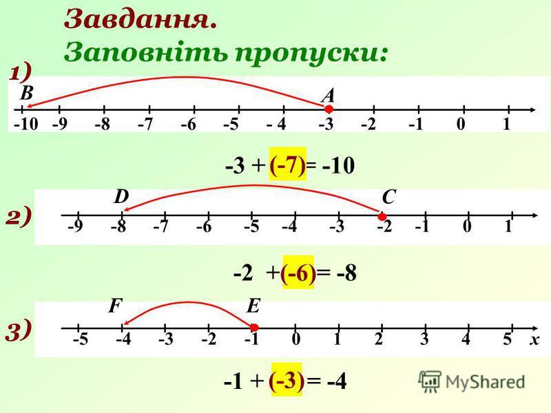 Завдання. Заповніть пропуски: -9 -8 -7 -6 -5 -4 -3 -2 -1 0 1 -5 -4 -3 -2 -1 0 1 2 3 4 5 х -3 + … = -10 (-7) 2) С D -2 + … = -8 (-6) 3)3) ЕF -1 + … = -4 (-3) -10 -9 -8 -7 -6 -5 - 4 -3 -2 -1 0 1 1) В А