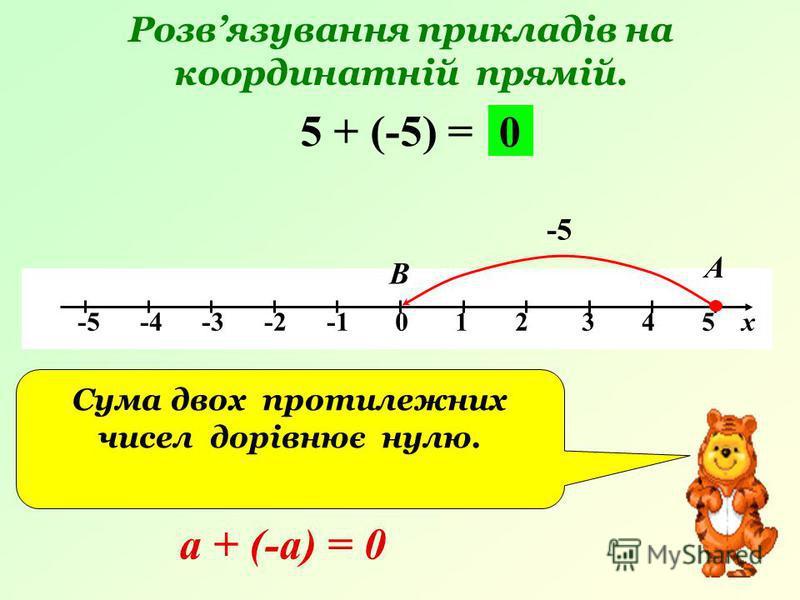 Розвязування прикладів на координатній прямій. -5 -4 -3 -2 -1 0 1 2 3 4 5 х 5 + (-5) = -5 А В 0 Сума двох протилежних чисел дорівнює нулю. а + (-а) = 0