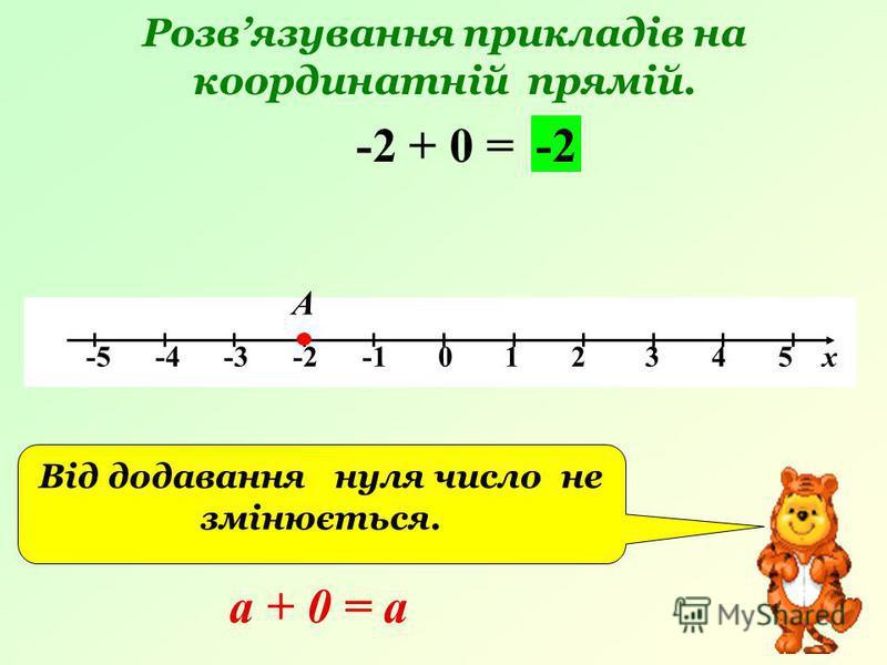 Розвязування прикладів на координатній прямій. -5 -4 -3 -2 -1 0 1 2 3 4 5 х -2 + 0 = А -2 Від додавання нуля число не змінюється. а + 0 = а
