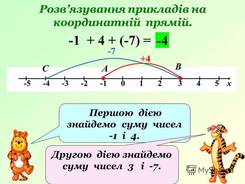 Розвязування прикладів на координатній прямій. -5 -4 -3 -2 -1 0 1 2 3 4 5 х -1 + 4 + (-7) = +4 А В -4 Першою дією знайдемо суму чисел -1 і 4. Другою дією знайдемо суму чисел 3 і -7. -7 С