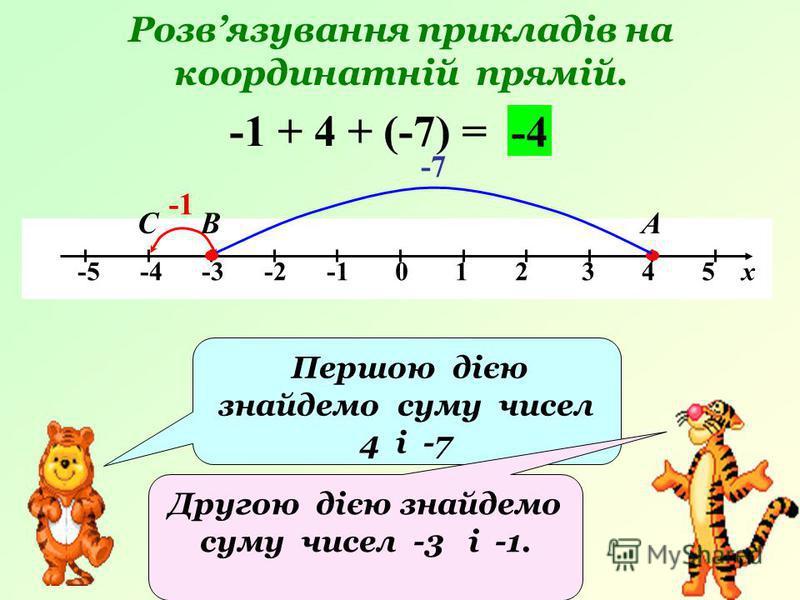 Розвязування прикладів на координатній прямій. -5 -4 -3 -2 -1 0 1 2 3 4 5 х -1 + 4 + (-7) = АВ -4 Першою дією знайдемо суму чисел 4 і -7 Другою дією знайдемо суму чисел -3 і -1. -7 С