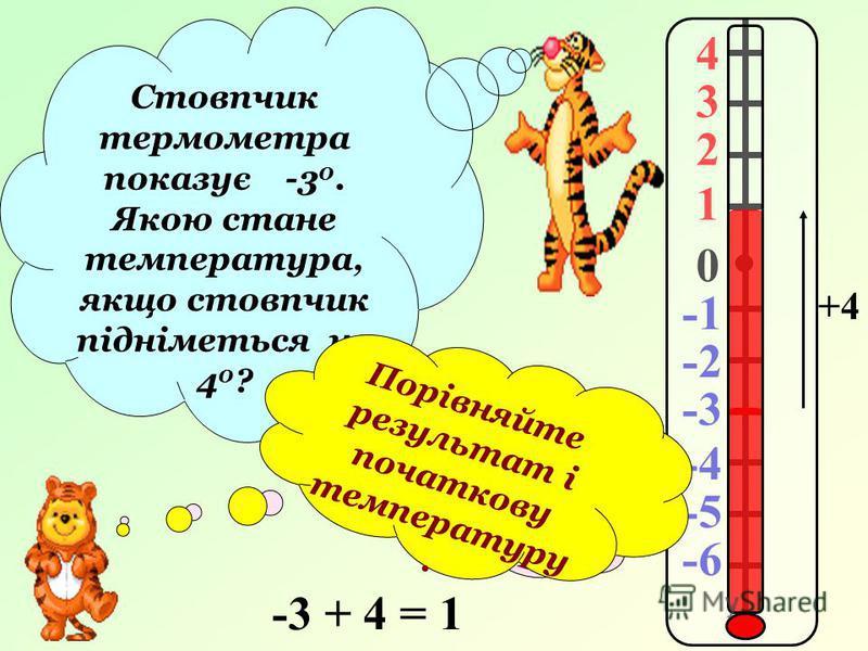 4 3 2 1 0 -2 -3 -4 -5 -6 Стовпчик термометра показує -3 0. Якою стане температура, якщо стовпчик підніметься на 4 0 ? Перевіримо … +4 -3 + 4 = 1 Порівняйте результат і початкову температуру.
