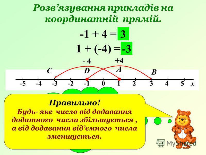 -5 -4 -3 -2 -1 0 1 2 3 4 5 х Розвязування прикладів на координатній прямій. -1 + 4 = +4 А В 3 1 + (-4) = - 4 С -3 Порівняйте результати. Який можна зробити висновок? Правильно! Будь- яке число від додавання додатного числа збільшується, а від додаван