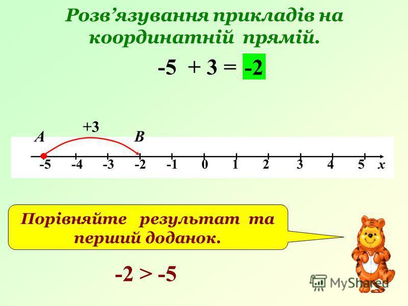 Розвязування прикладів на координатній прямій. -5 -4 -3 -2 -1 0 1 2 3 4 5 х -5 + 3 = +3 В -2 А Порівняйте результат та перший доданок. -2 > -5