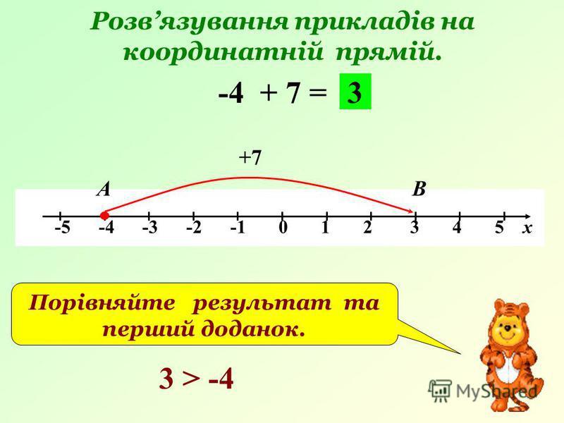 Розвязування прикладів на координатній прямій. -5 -4 -3 -2 -1 0 1 2 3 4 5 х -4 + 7 = +7 АВ 3 Порівняйте результат та перший доданок. 3 > -4