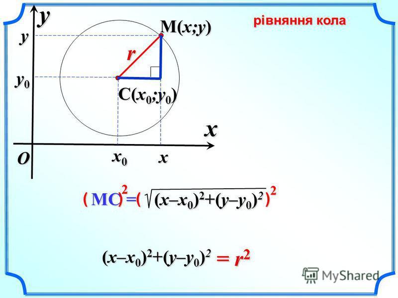 xyO C(x 0 ;y 0 ) M(x;y) r = r 2 (x–x 0 ) 2 +(y–y 0 ) 2 рівняння кола MC = (x–x 0 ) 2 +(y–y 0 ) 2 ( ) ( ) 22 x0x0x0x0 x y y0y0y0y0