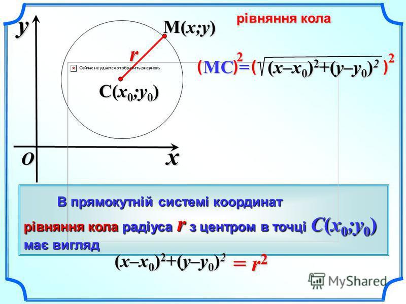 В прямокутній системі координат В прямокутній системі координат рівняння кола радіуса r з центром в точці C(x 0 ;y 0 ) має вигляд = r 2 (x–x 0 ) 2 +(y–y 0 ) 2 xyO C(x 0 ;y 0 ) M(x;y) r рівняння кола MC = (x–x 0 ) 2 +(y–y 0 ) 2 ( ) ( ) 22