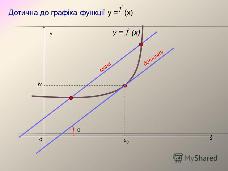 х у о y = (x) х0х0 у0у0 Дотична до графіка функції у = (х) α січна дотична