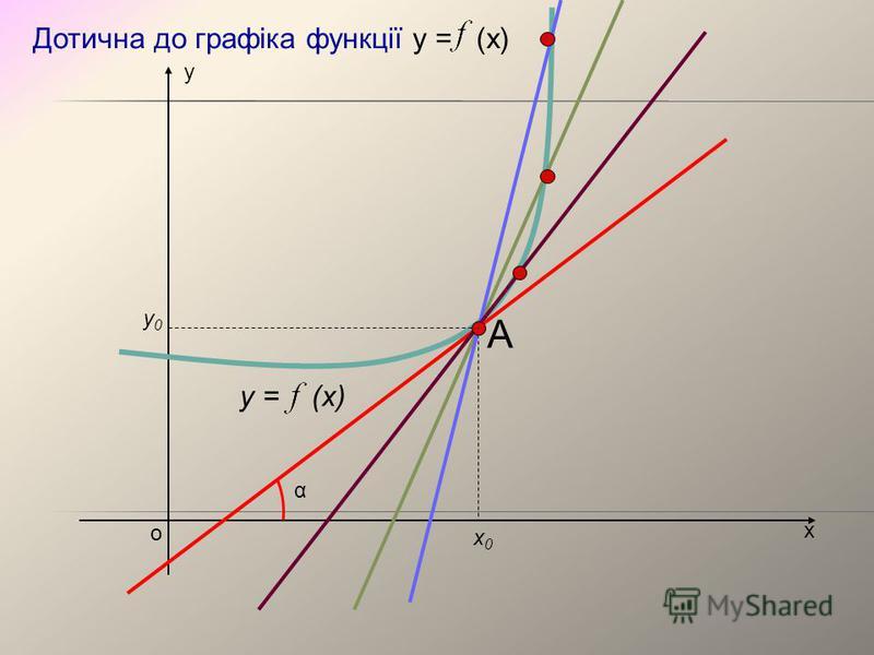 х у о y = (x) х0х0 у0у0 Дотична до графіка функції у = (х) α А