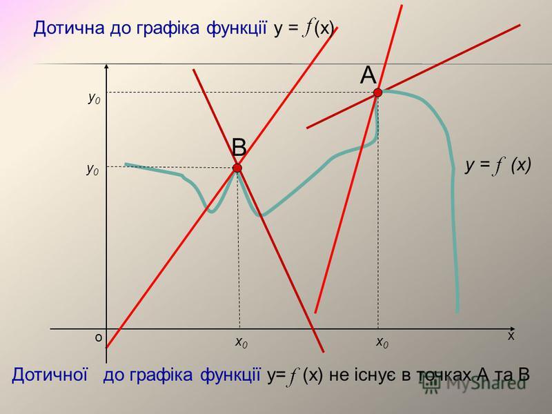 х о х0х0 у0у0 А Дотична до графіка функції у = (х) y = (x) В х0х0 у0у0 Дотичної до графіка функції у= (х) не існує в точках А та В